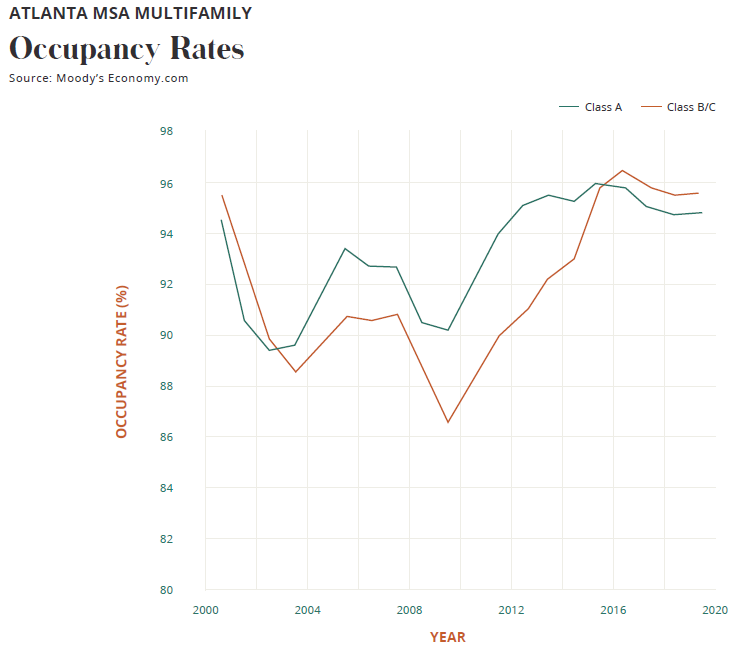 Occupancy Rates
