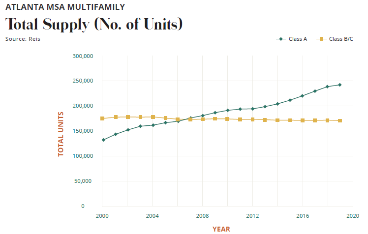 Total Supply (No. of Units)